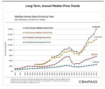 Long Term, Annual MedianPrice Trends